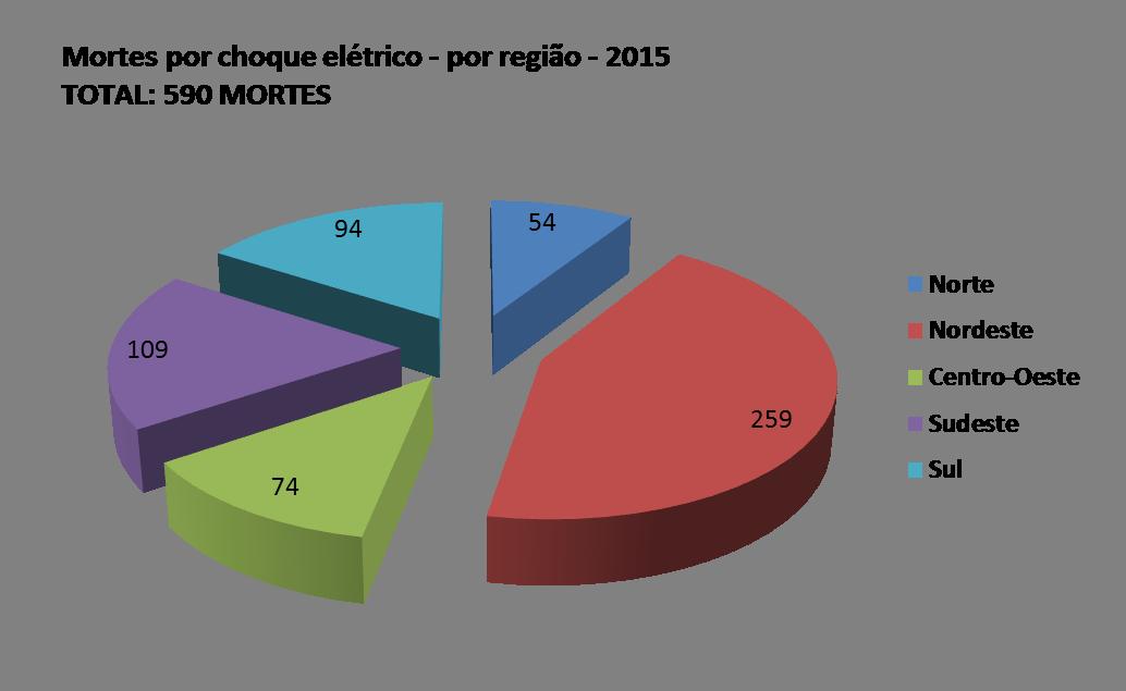 dados2015