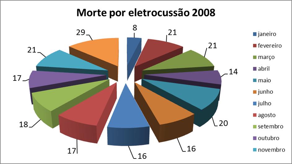 dados2008