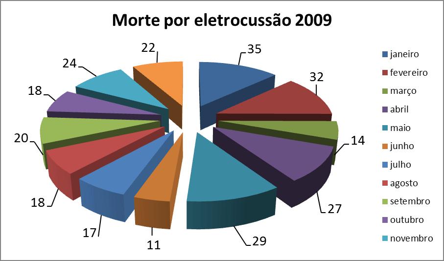 dados2009