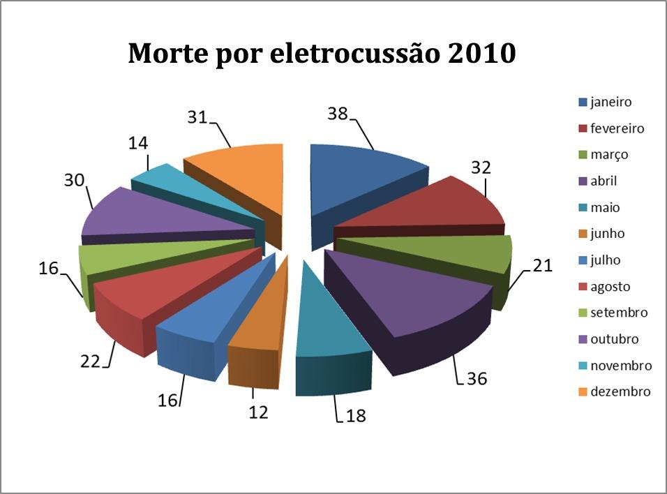 dados2010