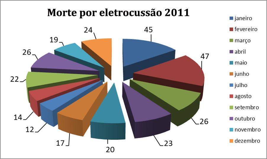 dados2011