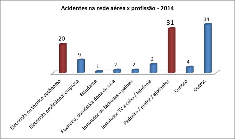 acidentesredeaerea-2014
