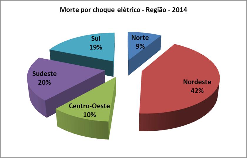 choque-regiao2014