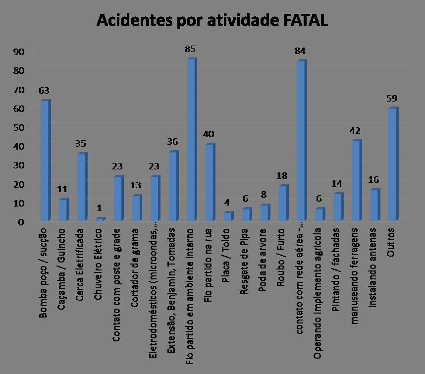 acidentes-por-atividade-2015